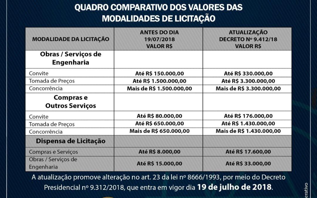 Quadro Comparativo dos valores de modalidades licitações